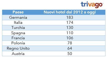 Italia, seconda in Europa per numero di nuovi hotel