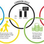 Olimpiadi: Rio batte Londra e Pechino in fatto di revpar