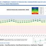Confturismo: cresce l'indice di fiducia del viaggiatore italiano