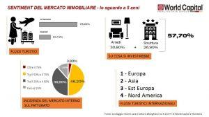 Worldcapital: gli albergatori italiani sono fiduciosi sul futuro