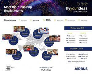 FlyYourIdeas di Airbus, il Politecnico di Milano tra i 7 finalisti del concorso