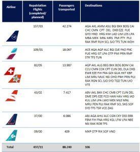 Gruppo Lufthansa, quasi completato il rimpatrio dei connazionali