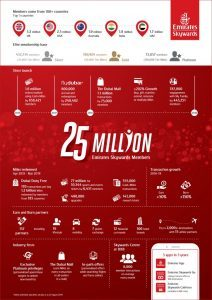 Emirates Skywards, le offerte per celebrare i 25 milioni di iscritti