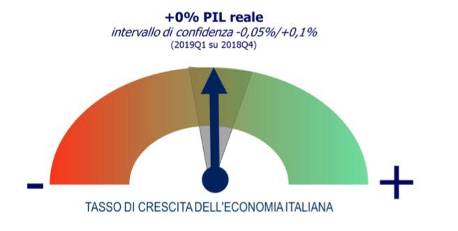 Uvet Travel Index: per l'Italia è ancora crescita zero