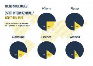 Sweetguest, affitti brevi alla riscossa in Italia