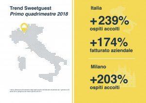 Sweetguest, gli affitti brevi in Italia crescono a tripla cifra