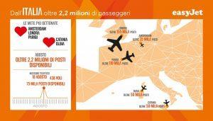 EasyJet: oltre 2,2 milioni di passeggeri dall'Italia nel mese di agosto