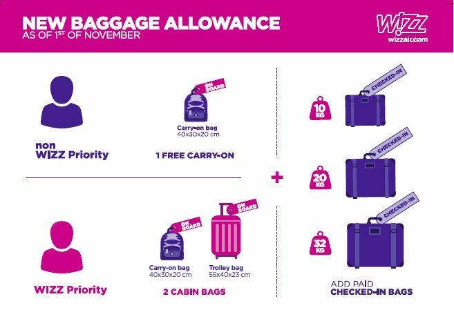 Wizz Air: nuove regole per i bagagli. Borsa a bordo per tutti