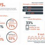 Ricerca Cwt, per due terzi dei viaggiatori prenotazioni digital