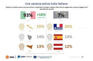 Confturismo: italiani più propensi alla vacanza (16%) ma riducono la durata