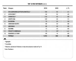 Pambianco: rivoluzionato il ranking dei gruppi alberghieri italiani. Th e Alpitour al top