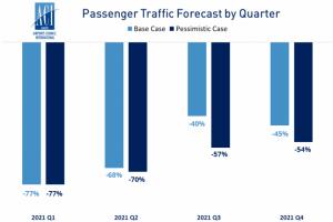 """Aci Europe: traffico ancora in netto calo nel 2021. E le finanze degli scali """"vacillano"""""""