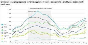Deloitte: la svolta per il domestico nel 2023, per il mercato internazionale nel 2024