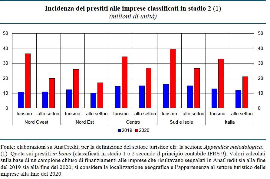 Banca d'Italia: il turismo è il più colpito e anche il più indebitato